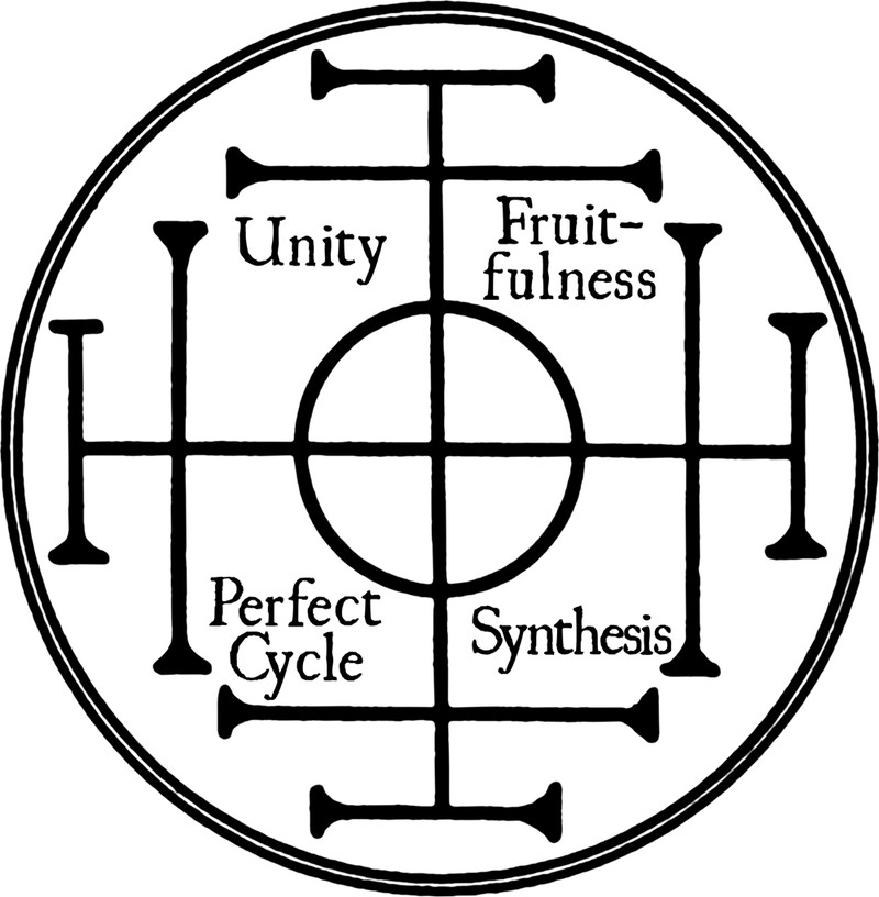 Unity-fruitfulness-perfect-cycle-synthesis